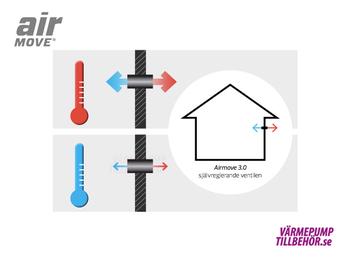 Friskluftsventil Airmove 3.0